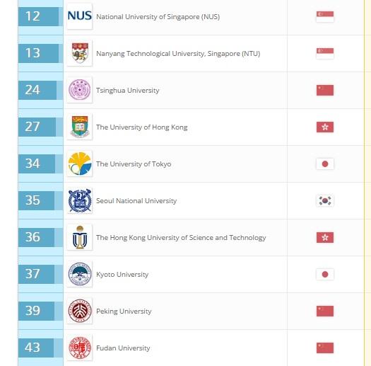 top 10 universities in asia 2016 qs world university ranking