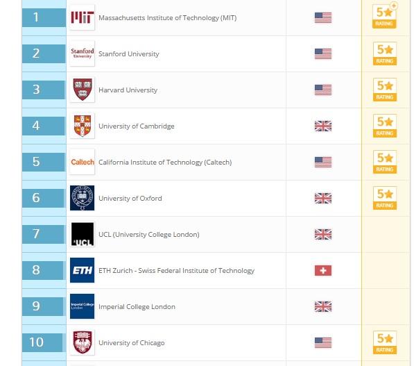 top 10 universities in the globe 2016 qs world university ranking