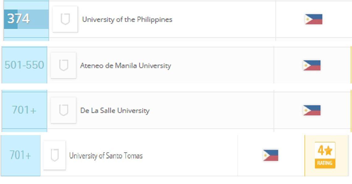 top 4 universities in the philippines according to qs world rankings 2016 random
